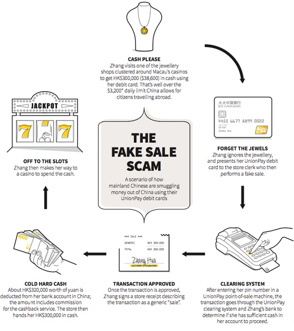FCA - ChinaMacau fake sale scam